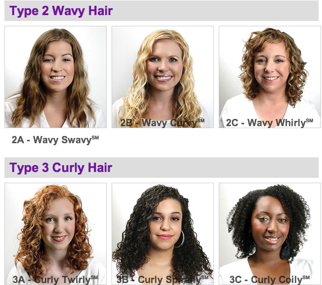 Natural Hair in the News: The Great Debate on the Hair Type Chart |